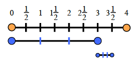 A line segment is added below both line segments, also divided in thirds. The first mark is aligned with 3, and the last mark, with 3 and 1 half.
