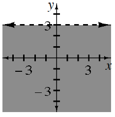 Horizontal dashed line at y, = 3, divides plane into 2 regions, region above line is shaded.