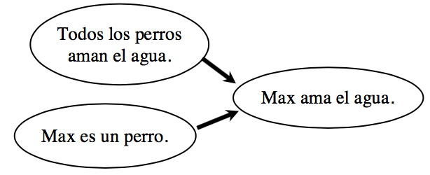 Diagrama de flujo: 3 óvalos: el 1 y el 2 fluyen al 3. Rótulos: óvalo 1: Los perros aman el agua. óvalo 2: Max es un perro. óvalo 3: Max ama el agua.