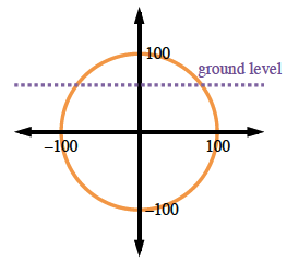 Circle centered at the origin, with dashed horizontal line, at y = 50, labeled, ground level. 4 Points located at the intersection of the circle with the axis labeled as follows: positive x axis, 100o, positive y axis, 100, negative x axis, negative 100, negative y axis, negative 100.