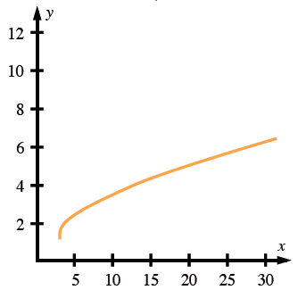 First quadrant, Increasing curve, opens down, starting at (3, comma 1). x axis scaled in fives, from 0 to 30, y axis, scaled in twos, from 0 to 12.