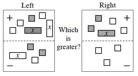 Expression Comparison Mat. Positive Left: 1 positive, x tile, 1 negative, x tile, 1 positive unit tile, and 3 negative unit tiles. Negative Left: 1 negative, x tile, 2 positive unit tiles, and 1 negative unit tile. Positive Right: 1 positive, x tile, 2 positive unit tiles, and 2 negative unit tiles. Negative Right: 3 negative unit tiles.