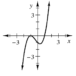 A curved continuous graph, with arrows at both ends, that rises from the bottom left, to the point, (negative 1, comma 0), then falls to the point, (1, comma negative 1), then rises again.