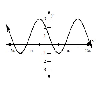Periodic curve, x axis scaled from negative 2 pi to 2 pi, 4 visible turning points, first at (negative 3 halves pi, comma negative 1), second at (negative 1 half pi, comma 3), y intercept at 1.