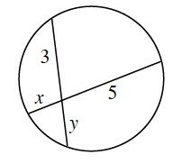 Two chords intersect inside a circle, with the parts of the chords, labeled, relative to the intersection, as follows: top left, 3, bottom left, x,