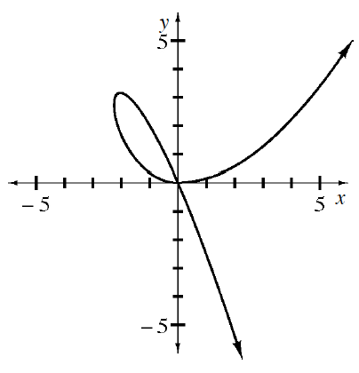 Looped Curve coming from lower right, concave down, passing through the origin, turning at the point (negative 2, comma 3), looping back to the right, concave up, passing through the origin again, passing through the approximate point (5, comma 4), continuing up & right.