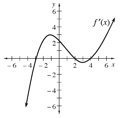 Continuous curve labeled, f prime of x, coming from lower left, turning at the approximate points (negative 1, comma 3), & (3, comma negative 0.5), passing through the x axis at negative 3, 2, & 4, changing from concave down to concave up at about (1, comma 1).