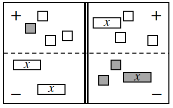 4 region equation mat, with tiles as follows: Positive Left: 1 positive unit & 3 negative units. Negative Left: 2 negative, x's. Positive Right: 1 negative x, & 3 negative units. Negative Right: 1 positive, x, and 2 positive  units.