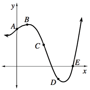 Continuous curve, on unscaled axes, coming from left in. second quadrant, then rising slightly, changing to opening down, while passing through positive y axis, at a point labeled, A, continuing slight rise, turning at a point labeled, B, changing from opening down to opening up at a point labeled, C, passing through a point in fourth quadrant, labeled, D, then turning at an unlabeled point, passing through the x axis at a point labeled, E, continuing up & right.
