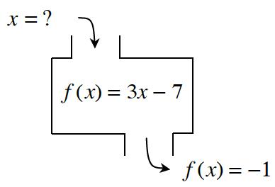 x = ?, f(x) = 3x -7, f(x) = -1