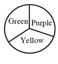 A spinner is divided into three equal parts. They are labeled Green, Purple, and Yellow.