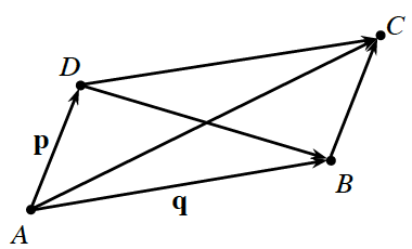 Parallelogram, A B C D, with the following rays: left side labeled, P, going from A to d, bottom side, labeled, q, going from A to b, diagonal from A to c, & diagonal from d to b.