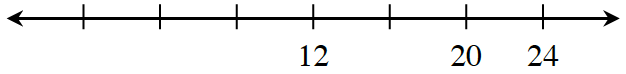 Number line with evenly spaced marks, labeled as follows: fourth is 12, sixth is 20, seventh is 24.