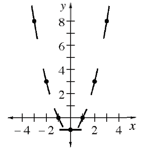 7 segments with approximate slopes at centers as follows: @ (negative 3, comma 8) with slope of negative 4, @ (negative 2, comma 3), slope of negative 2, at (negative 1, comma 0), slope of negative 1, at (0, comma negative 1), slope of 0, at (1, comma 0), slope of 1, at (2, comma 3), slope of 2, at (3, comma 8), slope of 3.