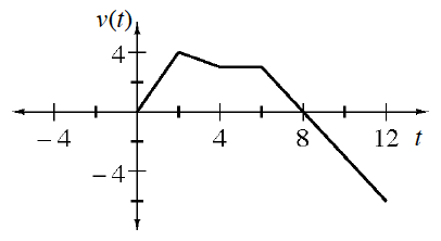 Continuous linear Piecewise, x axis labeled, t, y axis labeled, v of t, starting at the origin, turning down at (2, comma 4), turning right at (4, comma 3), turning down at (6, comma 3), ending at (12, comma negative 6).