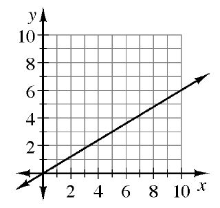 An increasing line, passing through the origin, and the point (10, comma  6).