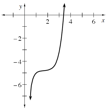 Increasing curve, coming from bottom, right of y axis, changing from concave down to concave up at the point (2, comma negative 5), continuing up & passing through the point (3.5, comma 0).
