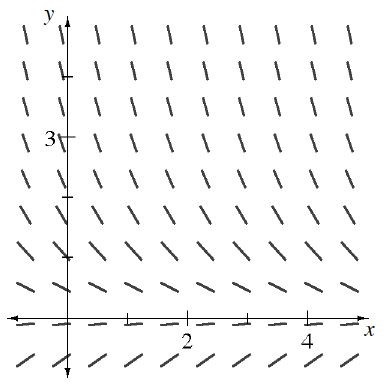 Coordinate plane, 10 rows of 10 short segments, each row with same slope at given y values, as follows, @ negative 1.5, slope of 1, @ negative 0.25, slope of almost 0, @ 0.5, slope of negative 1 half, @ 1.25, slope of negative 1, @ 1.5, slope of negative 1.5, @ 2.25, slope of negative 1.75, @ 2.75, slope of negative 2, @ 3.5, slope of negative 2.5, @ 4.25, slope of negative 3, @ 4.5, slope of negative 4. Your teacher can provide you with a model.