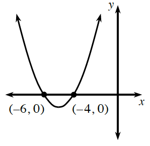 An upward parabola with a vertex in the third quadrant, going through the points (negative 6, comma 0) and (negative 4, comma 0).