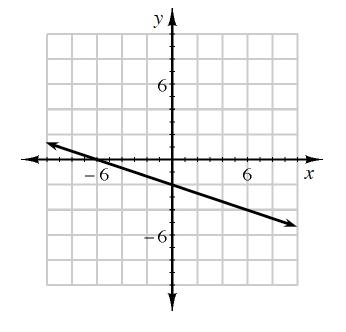 graph 3-22