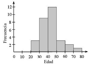 Un histograma, con el eje x rotulado Edad, con escala de 10 en 10 en segmentos iguales, de 20 a 80. El eje ye está rotulado, Frecuencia. Empezando a la izquierda, cada segmento tiene las siguientes alturas de barra: 2, 9, 12, 3, 2, 1.