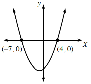 An upward parabola with a vertex in the third quadrant, going through the points (negative 7, comma 0) and (4, comma 0).