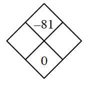 Diamond Problem. Left blank, Right blank, Top negative 81,  Bottom 0