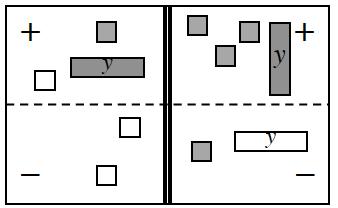 4 region equation mat, with tiles as follows: Positive Left: 1 positive, y, 1 positive & 1 negative unit. Negative Left: 2 negative units. Positive Right: 1 positive y, & 3 positive units. Negative Right: 1 negative, y, and 1 positive unit.