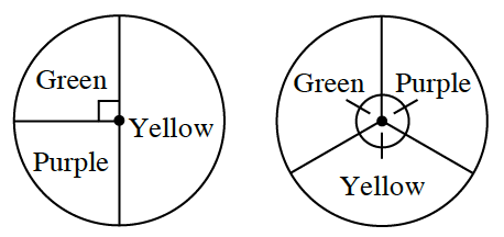 2 Spinners: Left spinner is divided in half vertically. The right side is Yellow. The left side is divided into two equal sections. Top is green and bottom is purple. Right spinner is divided into three equal parts. They are labeled Green, Purple, and Yellow.