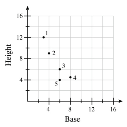 A first quadrant graph with x axis labeled base and the y axis labeled height with the following points labeled as follows: The point (3, comma 12) is labeled 1. The point (4, comma 9) is labeled 2. The point (6, comma 6) is labeled 3. The point (8, comma 4.5) is labeled 4. The point (6, comma 4) is labeled 5.