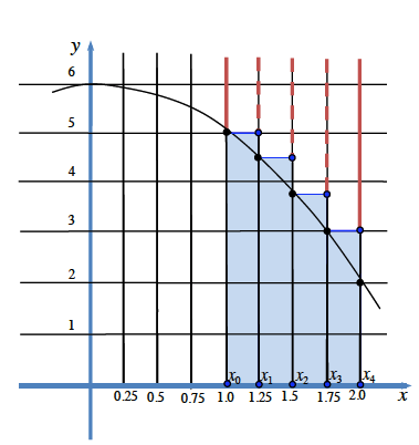 Downward parabola, vertex at (0, comma 6), with 4 shaded bars each 1/4 unit wide, from 1 to 2, with left, top vertex on the curve, so that the right top corner of each bar is above the curve.