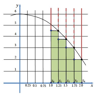 Downward parabola, vertex at (0, comma 6), with 4 shaded bars each 1/4 unit wide, from 1 to 2, with right, top vertex on the curve, so that the left top corner of each bar is below the curve.
