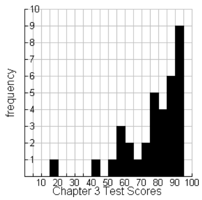 A histogram, x axis labeled, Chapter 3 Test Scores, scaled in equal segments of 5, from 15 to 90. y axis labeled, Frequency. Starting at the left each segment has the following bar heights: 1, 0, 0, 0, 0, 1, 0, 1, 3, 2, 1, 2, 5, 4, 6, 9.