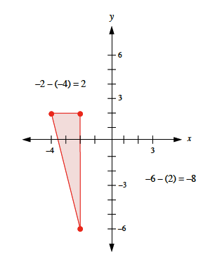 Right triangle with coordinates as follows: (negative 4, comma 2), (negative 2, comma 2), & (negative 2, comma negative 6), with horizontal leg labeled, negative 2 minus negative 4 = 2, vertical leg labeled, negative 6 minus 2 - negative 8.