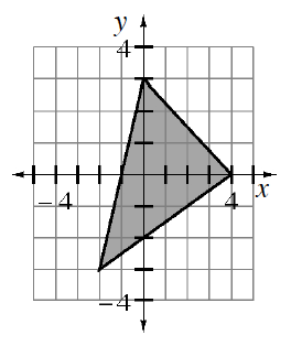 Triangle with vertices at the points (0, comma 3), (4, comma 0), & (negative 2, comma negative 3). Area inside triangle is shaded.