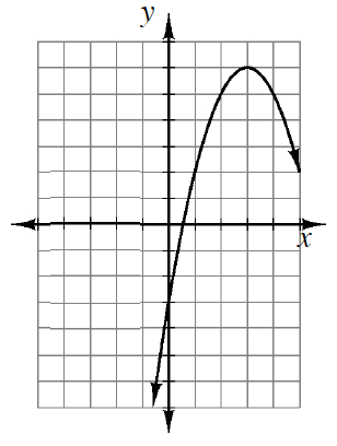Downward parabola, vertex at (3, comma 6), and passes through (0, comma negative 3).
