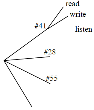 Probability tree: four branches # 41, # 28, # 55 and blank. The # 41 branch splits into branches read, write and listen.