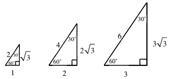 3 right triangles, growing in size from smallest on the left to largest on the right, each has angle opposite vertical leg, labeled 60 degrees, & angle opposite horizontal leg, labeled 30 degrees. Sides labeled as follows: smallest, horizontal leg, 1, vertical leg, square root of 3, hypotenuse, 2. Middle,  horizontal leg, 2, vertical leg, 2 times square root of 3, hypotenuse, 4. Largest, horizontal leg, 3, vertical leg, 3 times square root of 3, hypotenuse, 6.