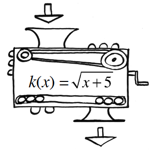Function machine: Input unknown, rule: k of x, = square root of the sum, x + 5. Output unknown.