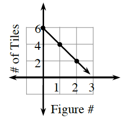 First quadrant graph with x axis labeled, Figure #, y axis labeled, # of Tiles. A decreasing line going through the following points: (0, comma 6), (1, comma 4) and (2, comma 2).