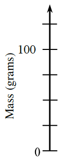 Vertical axis, labeled Mass in grams, with 6 marks, labeled as follows: first, 0, fifth, 100.