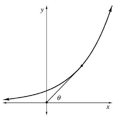 Increasing exponential curve, with point on the curve in first quadrant, segment connects the point to the origin, angle between segment and positive x axis, labeled theta.