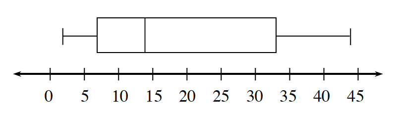 Box Plot: x axis, scaled in fives, from 0 to 45. Left whisker: 2 to 7. Box: 7 to 33, vertical line at 14. Right whisker: 33 to 44.