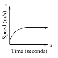 First quadrant graph, x-axis labeled, time in seconds, y-axis labeled, speed in miles per second. A curved line, starting at the origin, rises sharply at first, then rising more and more gradual, becoming a horizontal line.