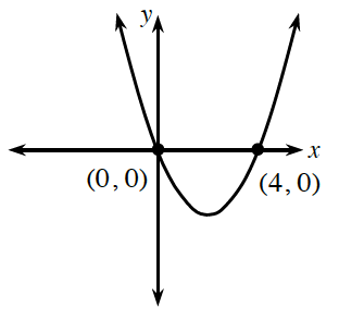 An upward parabola with vertex in quadrant 4 going through the points  (0, comma 0) and (4, comma 0).