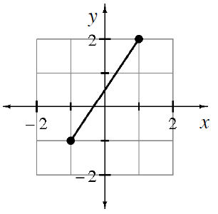 A 4 quadrant coordinate plane with a line segment with closed end points at (negative 1, comma negative 1) and (1 comma 2).