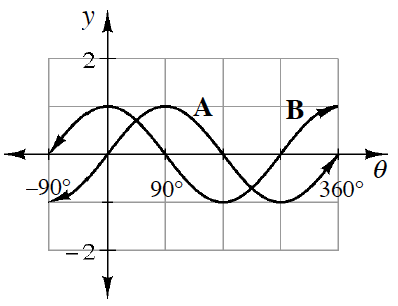 2 wave curves, curve labeled A, passes through the origin, the points (90, comma 1) & (270, comma negative 1). Curve labeled B, passes through (0, comma 1), &  (180, comma negative 1).