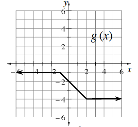 Continuous piecewise labeled, g of x,  with 3 linear pieces: starting from left, running horizontal to the point (negative 1, comma negative 1), falling to the point (2, comma negative 4), then horizontal, continuing to the right.