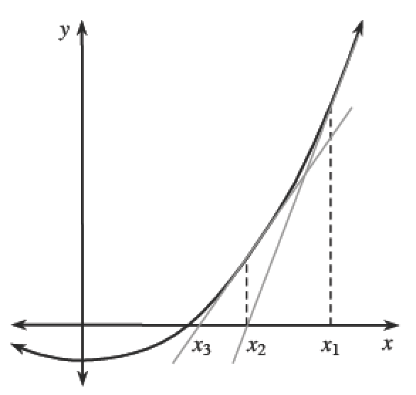 Right side of upward parabola, vertex on negative y axis, 3 tick marks on x axis, all right of x intercept of parabola, labeled, from left to right, x sub 3, x sub 2, x sub 1, with vertical dashed segments, between the curve & x axis, 2 gray increasing lines, right line passes through x sub 2 & curve at x sub 1, left line passes through x sub 3 & curve at x sub 2.
