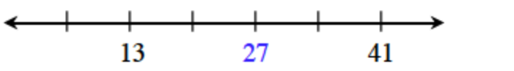 Number line with evenly spaced marks, labeled as follows: second is 13, fourth is 27, sixth is 41.